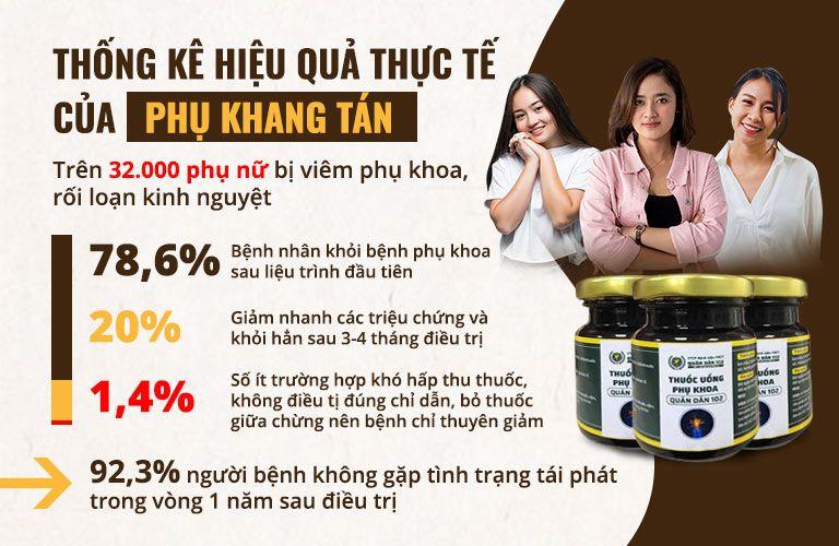 Thống kê hiệu quả của Phụ Khang Tán trên 32000 phụ nữ đã sử dụng thuốc